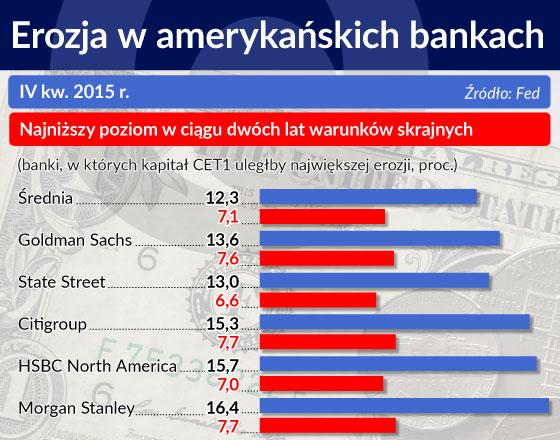 Erozja w amerykańskich bankach