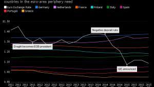 Optymalny kurs euro wobec dolara dla poszczególnych państw strefy euro