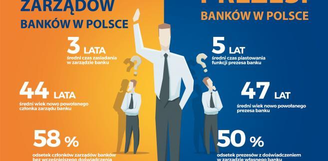 Portret prezesa polskiego banku