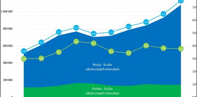 Porównanie aktywności budownictwa mieszkaniowego w Polsce i Rosji (2005-2014)