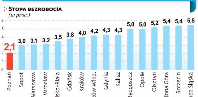 Duże miasta z najkorzystniejszą sytuacją na rynku pracy