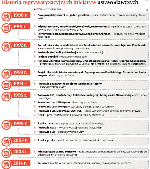 Historia reprywatyzacyjnych inicjatyw ustawodawczych