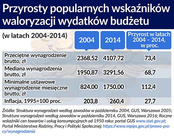 Przyrosty popularnych wskaźników waloryzacji wydatków budżetu