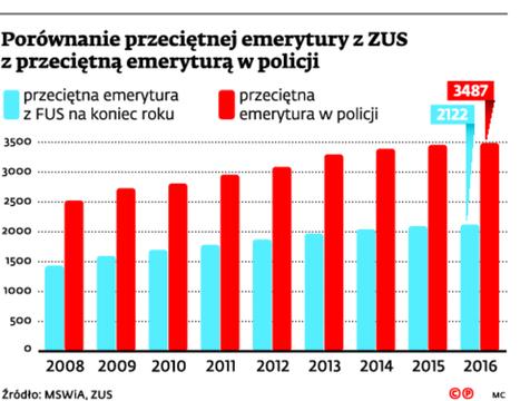 Porównanie przeciętnej emerytury z ZUS z przeciętną emeryturę w policji