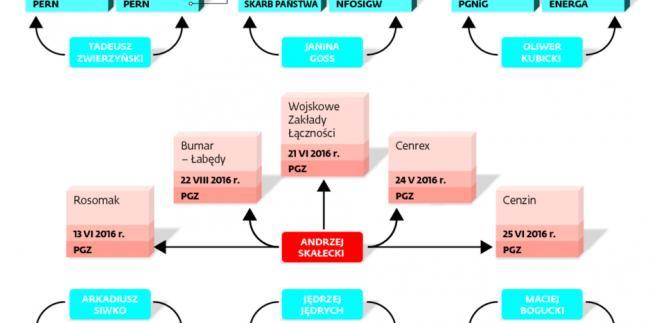 Przykład podwójnego zasiadania w radach nadzorczych
