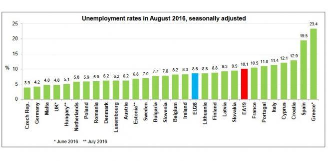 Stopa bezrobocia w UE - sierpień 2016, źródło: Eurostat