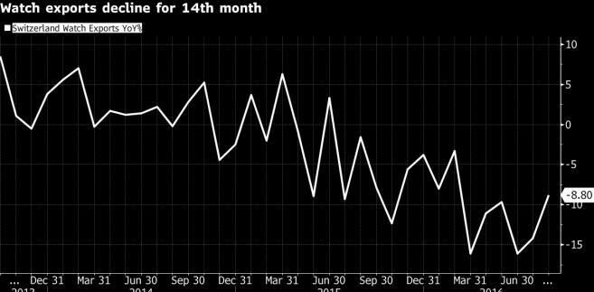 Spadek eksportu szwajcarskich zegarków
