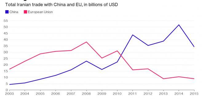 Wielkość wymiany handlowej Iranu z UE i Chinami