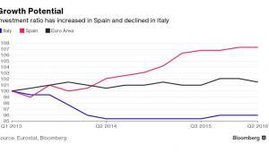 Udział inwestycji w PKB dla Włoch, Hiszpanii i strefy euro