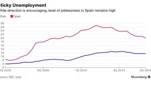 Stopa bezrobocia we Włoszech i w Hiszpanii