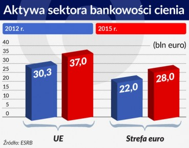 Aktywa sektora bankowości cienia