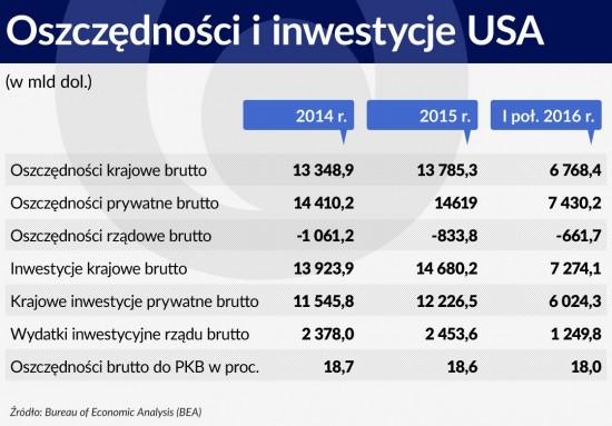 Oszczędności i inwestycje USA