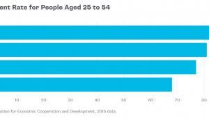 Poziom zatrudnienia w Niemczech, Kanadzie, USA i Włoszech w grupie wiekowej 25-54 lata w 2015 roku. Źródło danych: OECD.