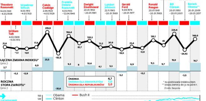 W ostatnich latach dolarowi, podobnie jak kursom akcji, sprzyjali prezydenci wybierani z ramienia demokratów
