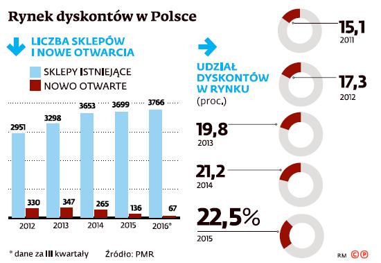 Rynek dyskontów w Polsce