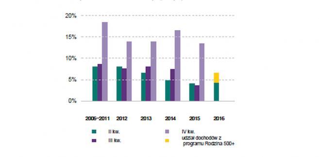 Skumulowane względem I kw. dynamiki realnych dochodów do dyspozycji brutto, źródło: NBP