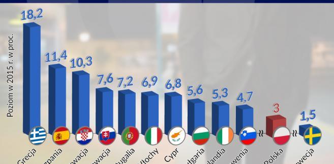 Długoterminowe bezrobocie  krajach UE