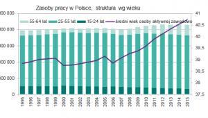 Zasoby pracy w Polsce, struktura wg wieku, źródło: NBP