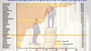Mediana wynagrodzenia za godzinę brutto w krajach Europy w 2014 (w EUR)