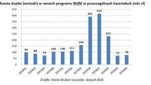 Kwota dopłat (wnioski) w ramach programu MdM w poszczególnych kwartałach (mln zł)