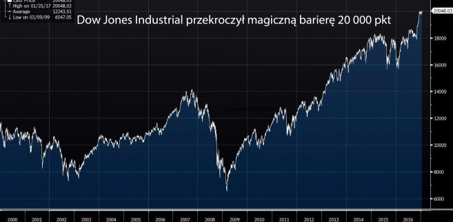 Dow Jones Industrial 2000-2017