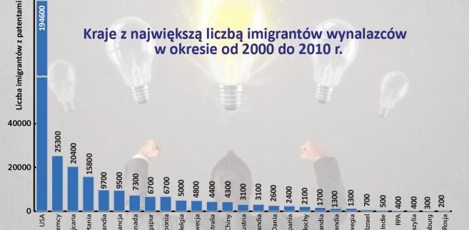 Liczba imigrantów z patentami (2000-2010)
