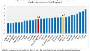 Współczynniki małżeństw w krajach UE w 2013 r.; GUS