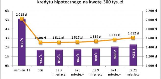 Stopy procentowe i wysokość rat kredytu na 30-lat