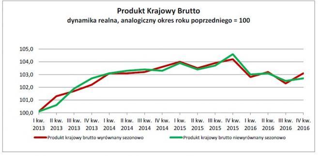 Produkt Krajowy Brutto dynamika realna, analogiczny okres roku poprzedniego = 100