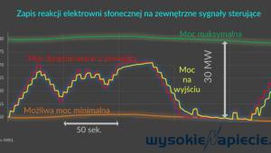 Zapis reakcji elektrowni słonecznej na zewnętrzne sygnały sterujące