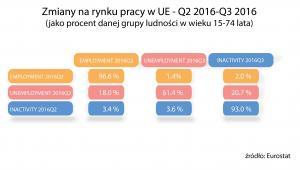 Zmiany na rynku pracy w UE - w proc.jpg