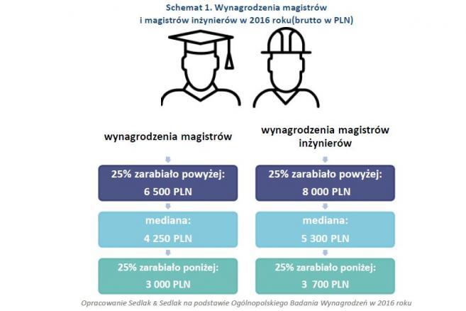 Wynagrodzenia magistrów i magistrów inżynierów
