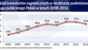 Udział inwestorów zagranicznych w polskim długu