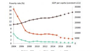 Wskaźnik ubóstwa i PKB per capita w Polsce, źródło: Bank Światowy