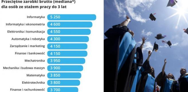 Najwyższe zarobki - ranking kierunków - praca do 3 lat