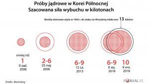 Próby jądrowe Korei Północnej