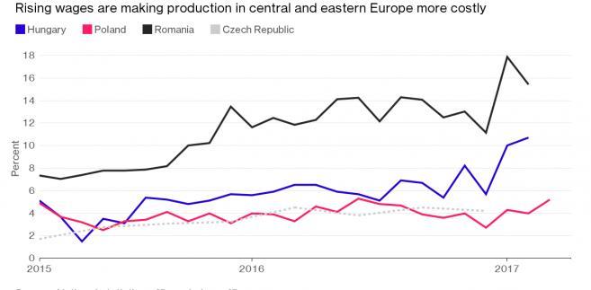 Wzrost płac w Polsce, Czechach, Węgrzech i Rumunii