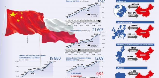 Wymiana towarowa Polski z Chinami