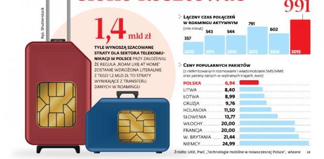 Zniesienie roamingu będzie operatorów w Polsce słono kosztować