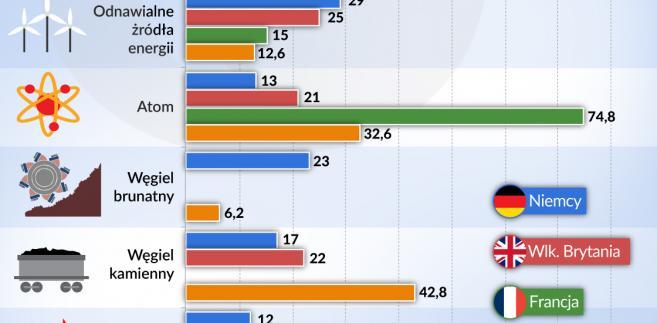 Energia - źródła energii w wybranych krajach  (graf. obserwator finansowy)