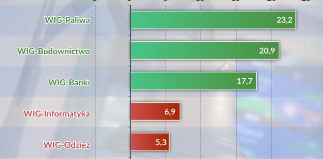 Indeksy sektorowe na GPW, źródło: Obserwator Finansowy