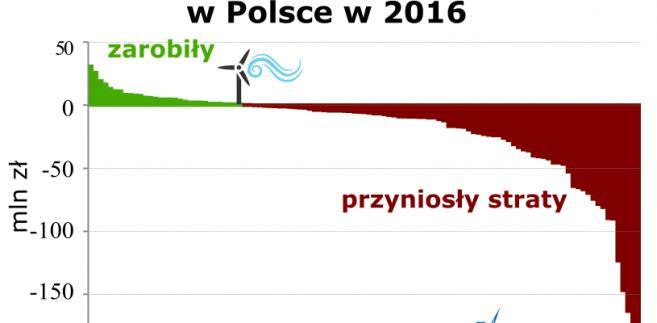 Wyniki finansowe farm wiatrowych, źródło: Wysokie Napięcie