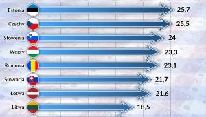emerytury - średnia stopa oszczedności (graf. Obserwator Finansowy)