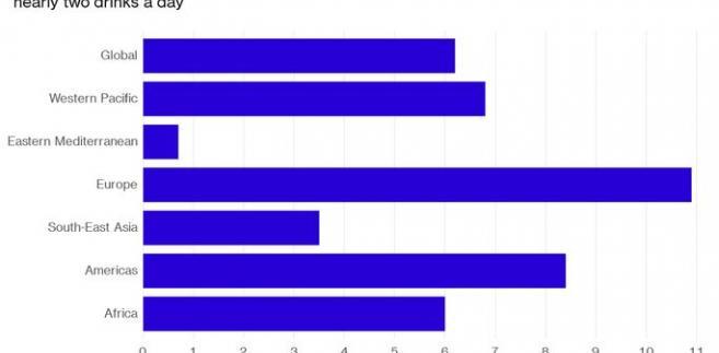 Ile litrów alkoholu rocznie wypijają mieszkańcy poszczególnych regionów świata. Dane z 2010 roku