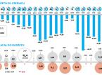 Rekordowa nadwyżka polskiego budżetu. Tak dobrze nie było od 1992 roku