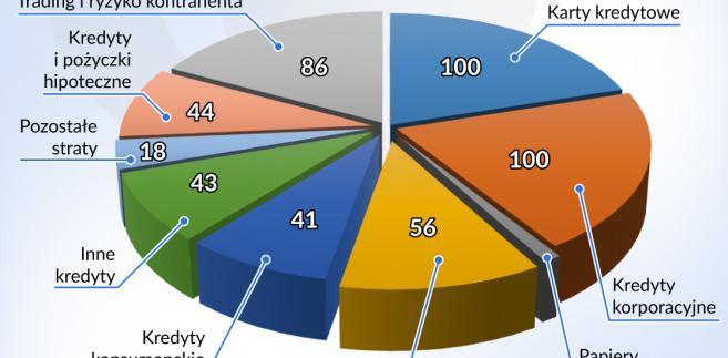 Potencjalne straty banków (graf. Obserwator Finansowy)