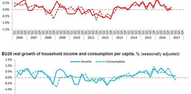 Dochody gospodarstw domowych w strefie euro i UE