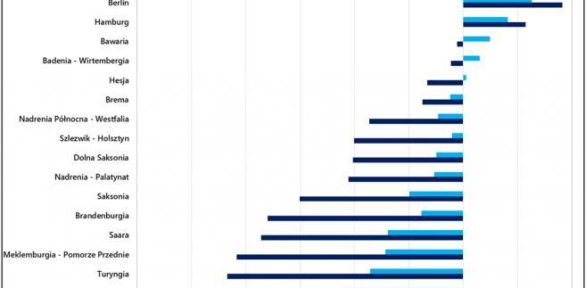Prognozowane zmiany populacji Niemiec i poszczególnych landów, źródło: Rynek Pierwotny