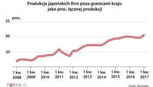 Produkcja japońskich firm poza granicami kraju jako proc. łącznej produkcji