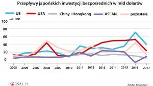 Przepływy japońskich inwestycji bezpośrednich